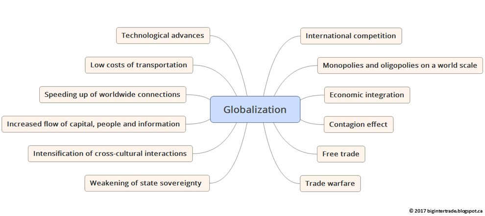 Big Pictures Of International Trade Globalization A Concept Bigger