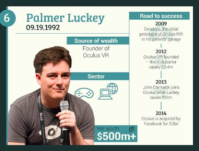 6-Palmer-Luckey+Founder-of-Oculus-VR