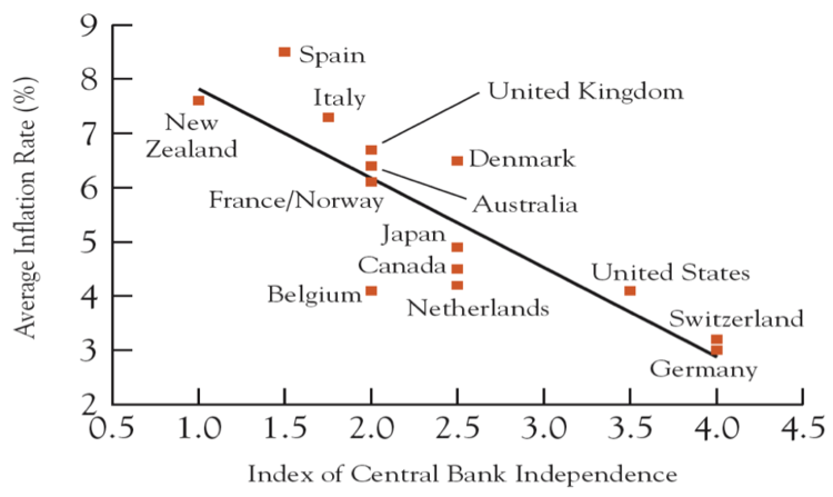 Urbanomics: Importance of Central Bank independence in a graph