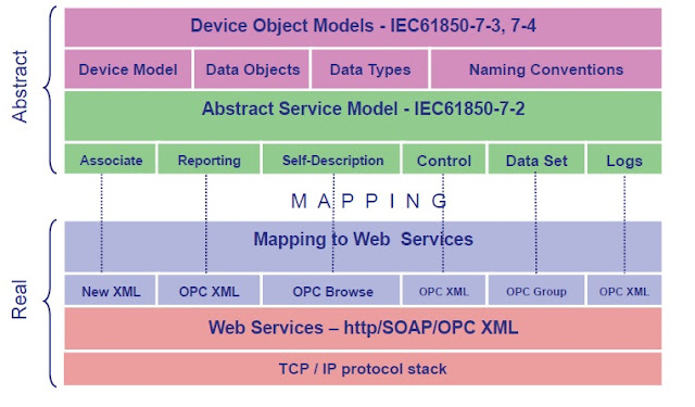acsi abstract communicatoin service mapping in iec 61850 rh protectionview blogspot com