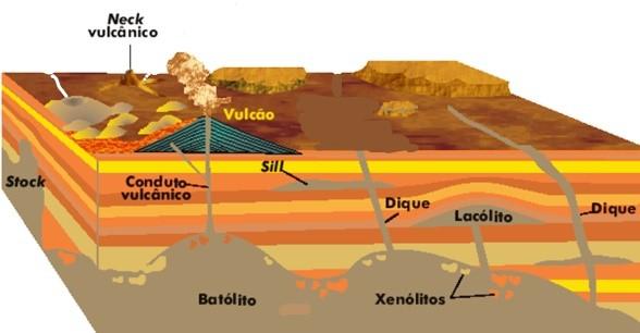 Lacolito Geologia