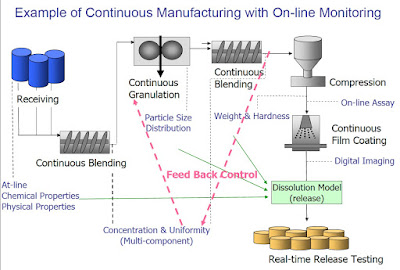 Continuous Manufacturing