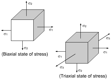 How to study strength of materials for gate
