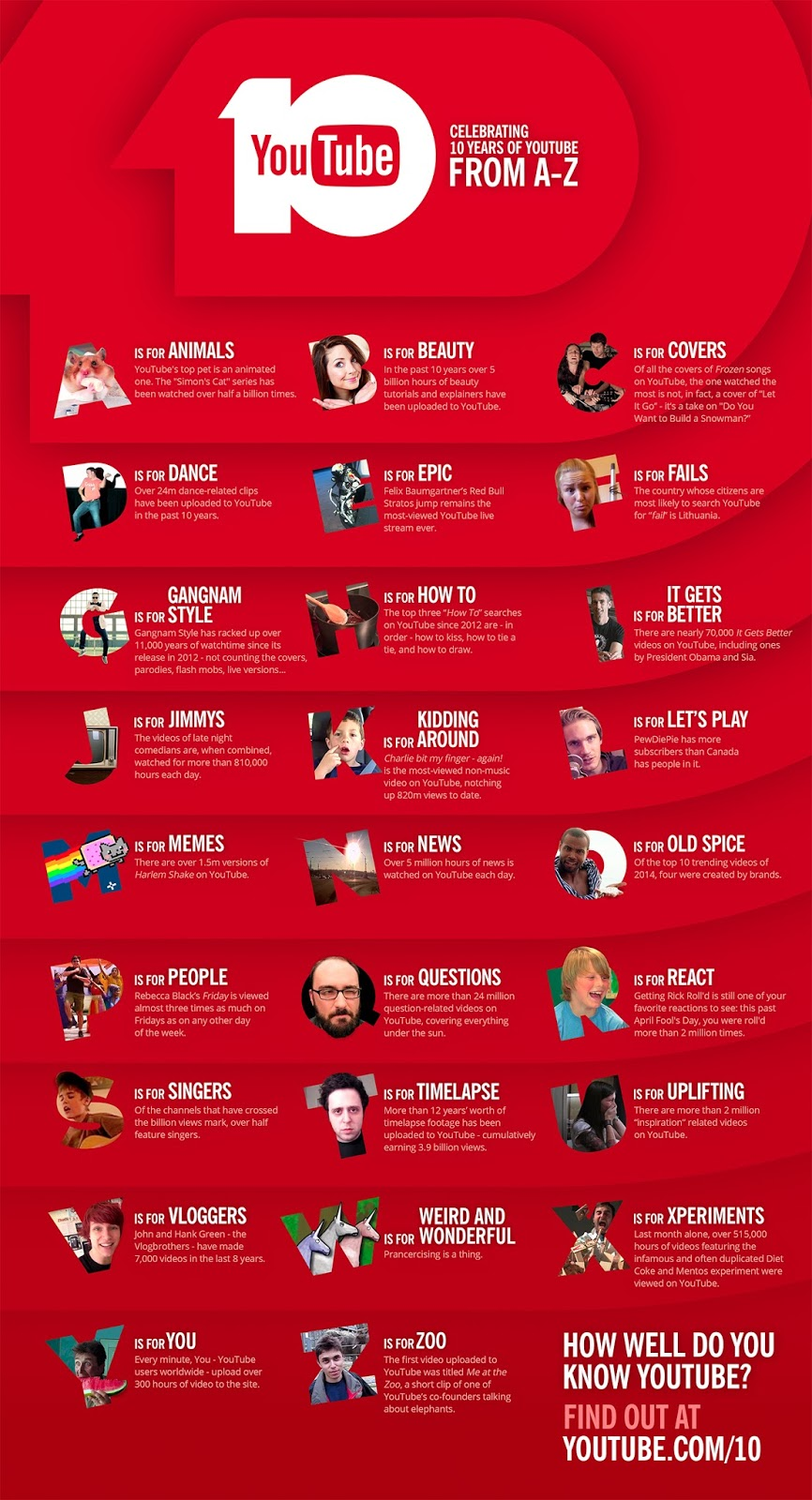 10 Years of YouTube Trends Infographic