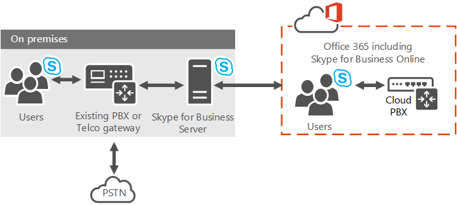 a blog on skype for business and lync hybrid voice with cce cloud connector edition. Black Bedroom Furniture Sets. Home Design Ideas
