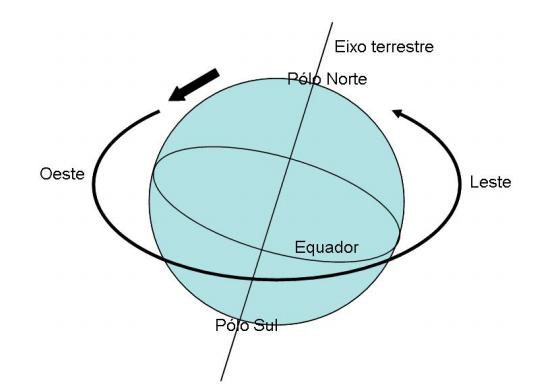 Movimentos Astronômicos Relacionados aos Climas e aos Tipos de Tempo