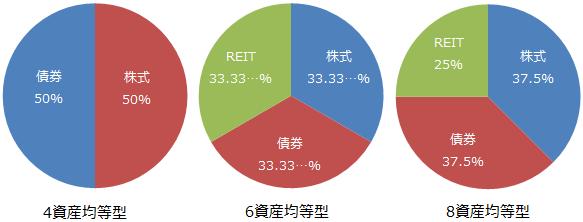 4資産均等型、6資産均等型、8資産均等型の資産別投資比率