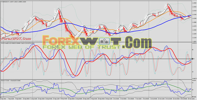 Moving average forex 15 min