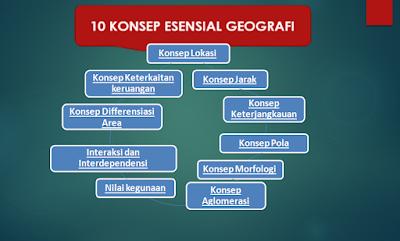 Image result for KONSEP GEOGRAFI