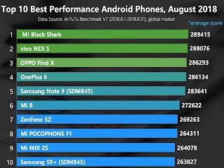 handphone performa tercepat di indonesia