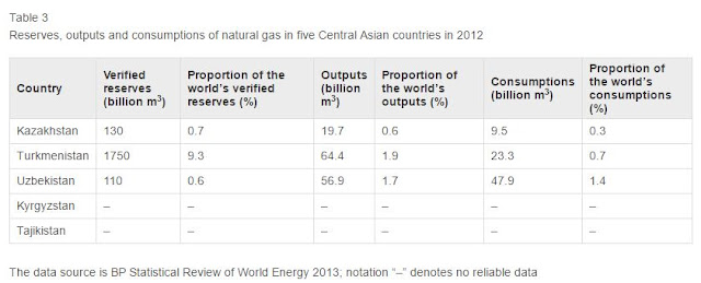 Table 3 Reserves, outputs and consumptions of natural gas in five Central Asian countries in 2012