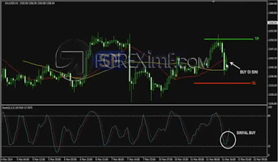 Trading Emas Online, Strategi Trading Emas, Investasi Emas