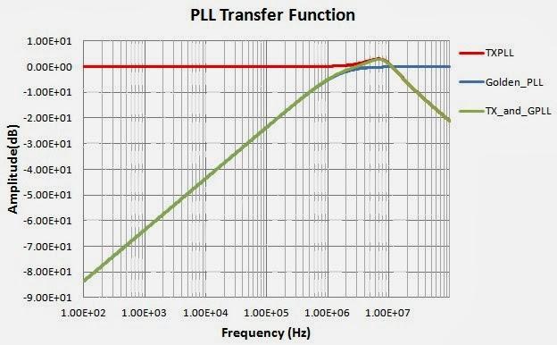 Shujun's blog: Spectrum Analyzer Based Phase Noise/Jitter