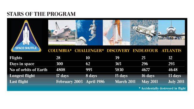 us space shuttle program shut down - photo #15