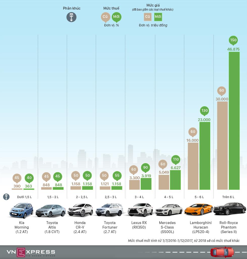 Giá xe Ô tô sẽ tăng mạnh vì thuế