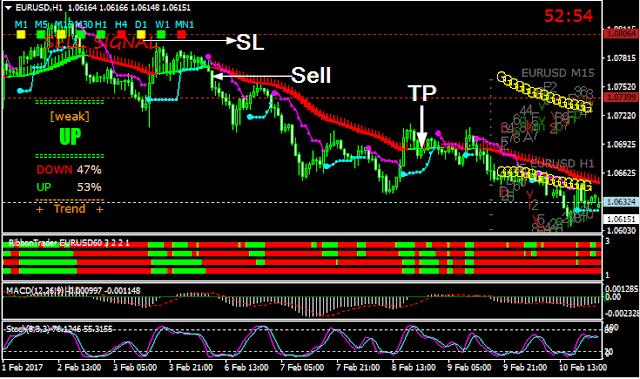 Trend Following Made Easy Trading System - Tentang Forex dan Ekonomi