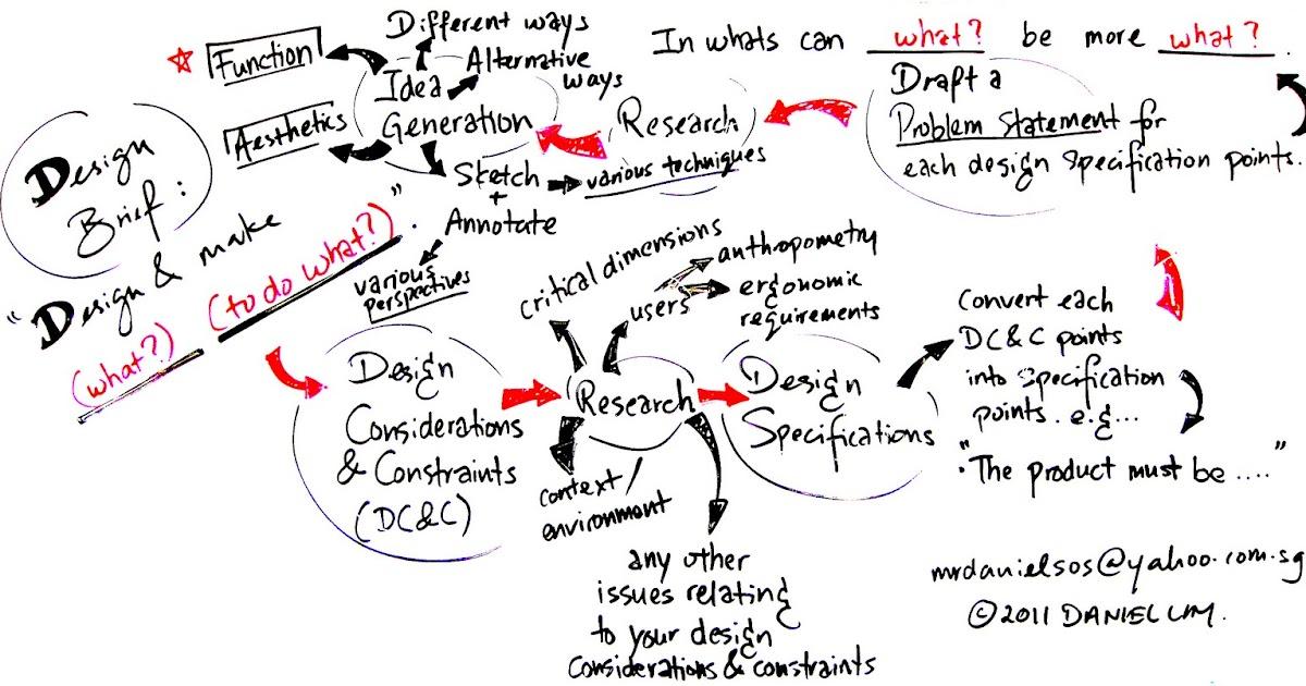 Design Journal SOS: Design Considerations & Constraints