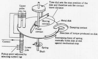 Energy Meter Wiring Diagram Meter Form Diagrams Wiring