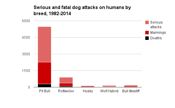 Dog Attack Statistics By Breed