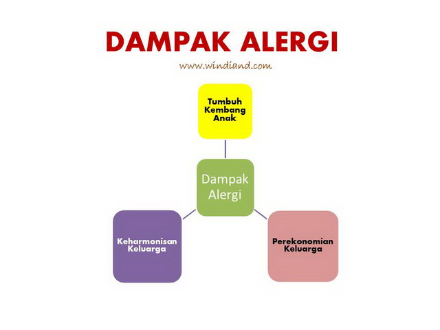 Dampak Alergi pada anak
