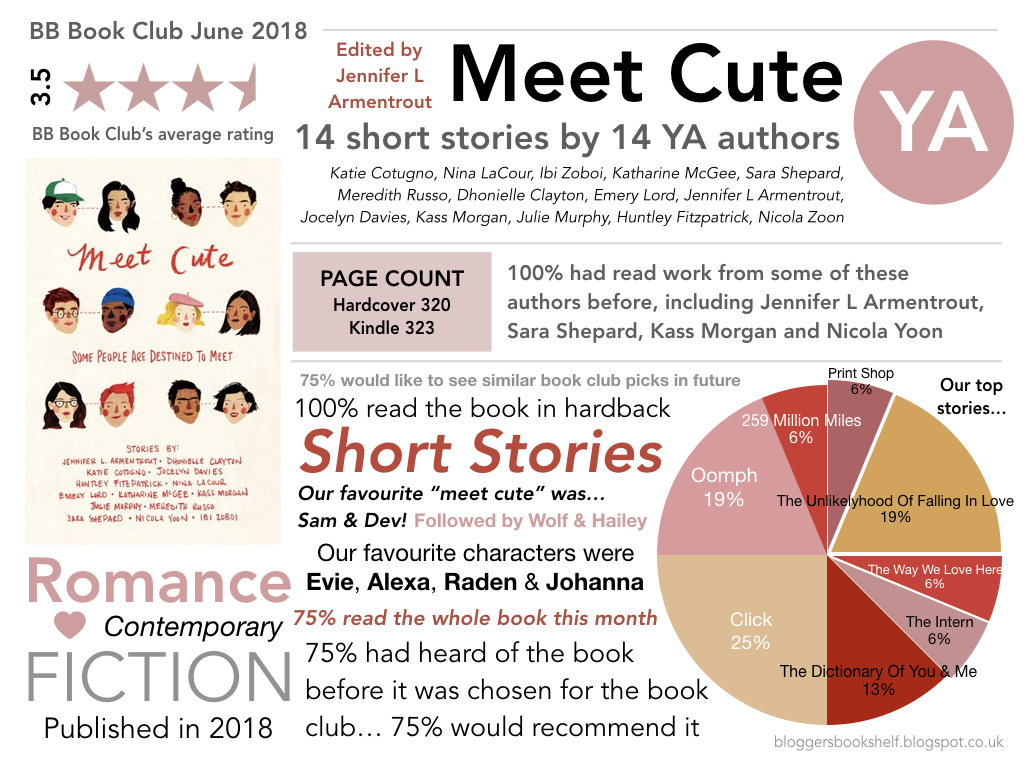 bb book club 2018 meet cute