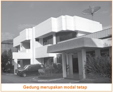 Gedung merupakan contoh modal tetap - Sumber Daya Modal berdasarkan sifat