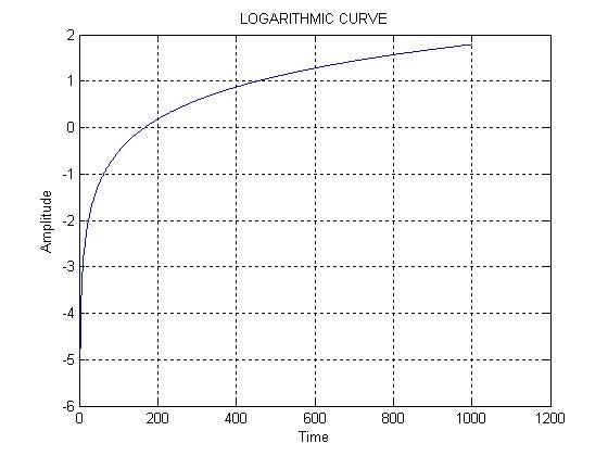 s5ecelectronicsandcommunication: matlab
