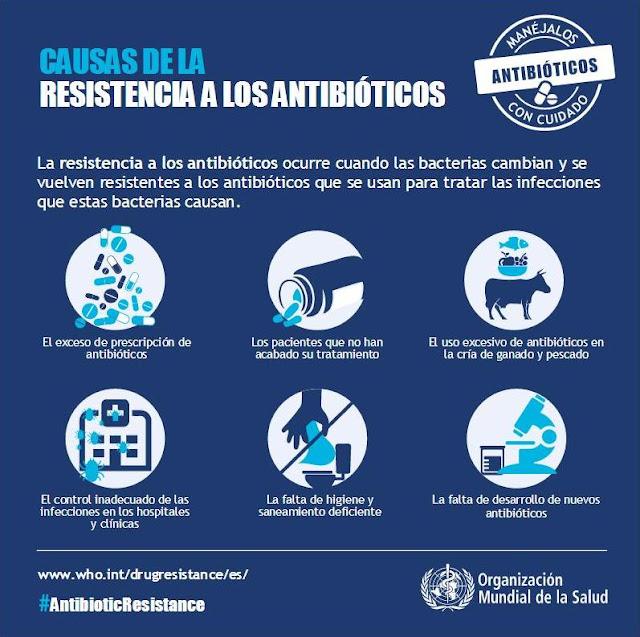 Causas_de_la_resistencia_a_los_antibioticos