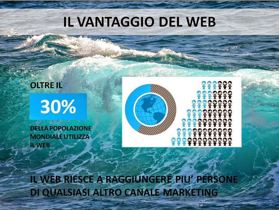 social media marketing come un'onda