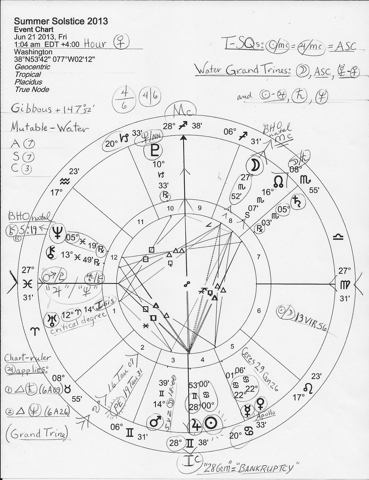 Sun Hr Chart