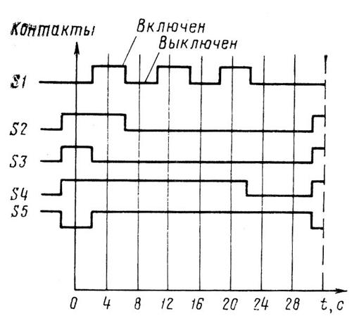 Диаграмма замыканий контактов программного реле времени