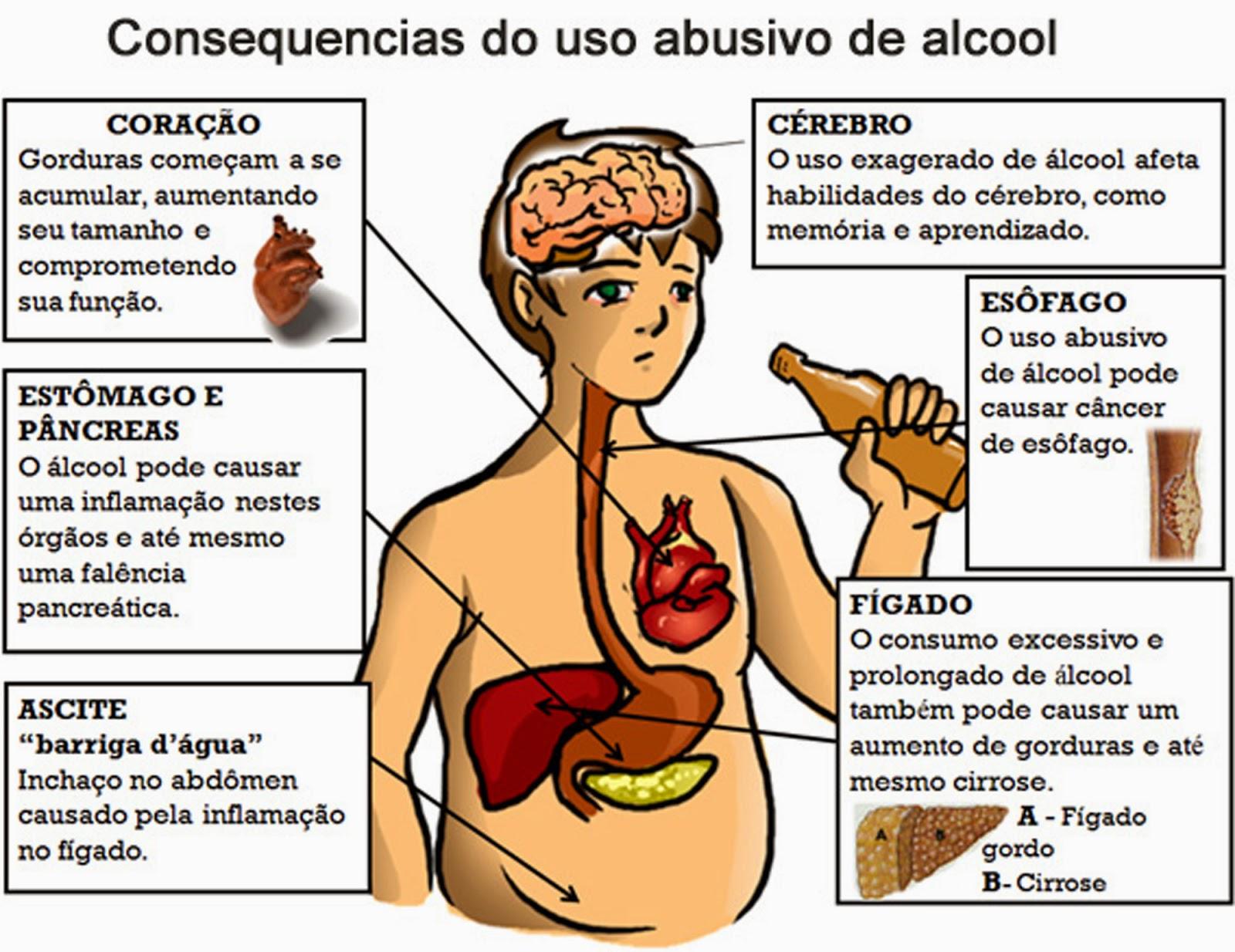 Que consequências de alcoolismo feminino