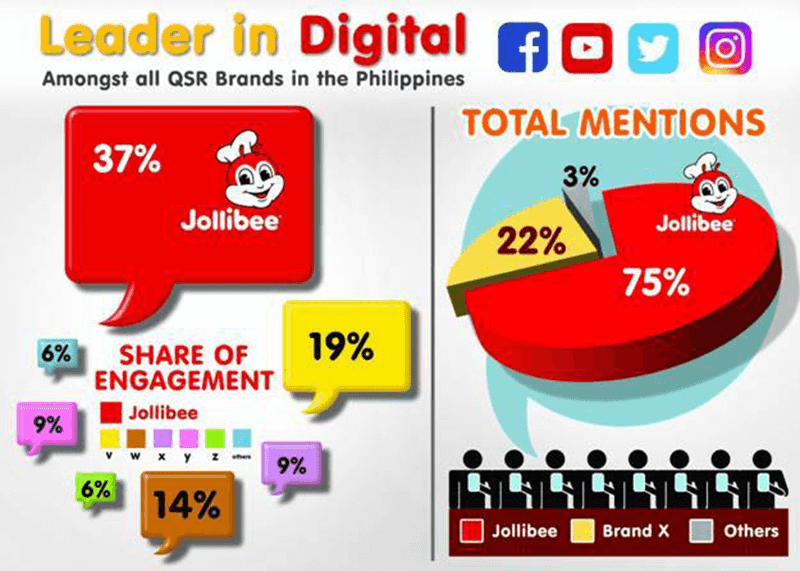 Jollibee leads in Digital Engagement among QSRs in the Philippines