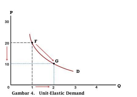 Unit-elastic Demand - www.ajarekonomi.com