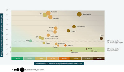 Per capita emissions in the G20 nations.