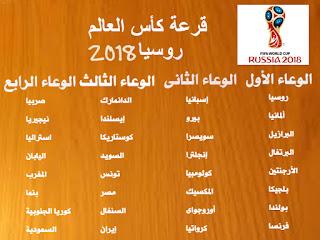 تصنيف المنتخبات الـ 32 أثناء قرعة كأس العالم 2018