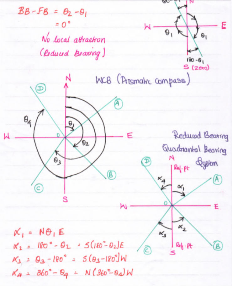 Compass Surveying | A Detailed Description on Compass Surveying