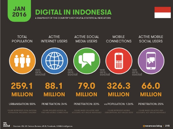 SOSIAL MEDIA DIGITAL MARKETING DUMET