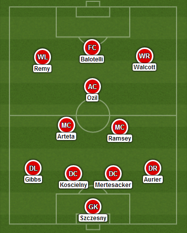 Arsenal Lineup for next season