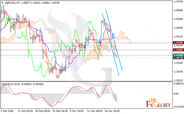https://fxglory.com/technical-analysis-of-gbpusd-dated-24-03-2016/