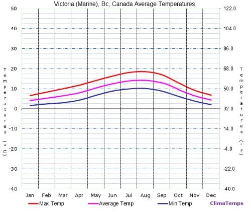 Temperatura Victoria no Canadá