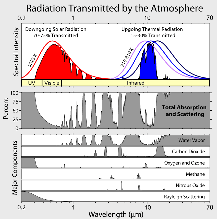 IR absorption