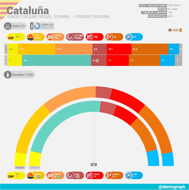 Encuestas para Cataluña CAT_171211_SocioMetrica