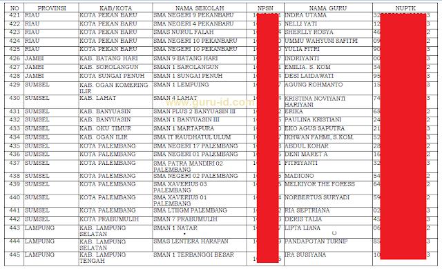 gambar daftar smp dan sma pelaksana mata pelajaran Informatika tahun 2019