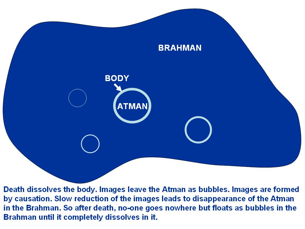 Risultati immagini per atman brahman