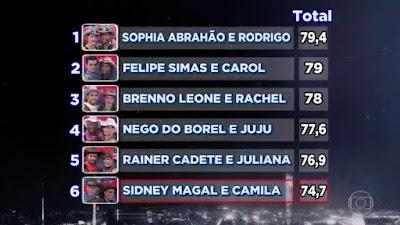 Dança dos famosos Sidney Magal é eliminado 20-11-2016