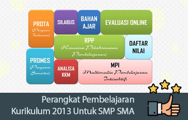 Perangkat Pembelajaran Kurikulum 2013 Untuk SMP SMA SD