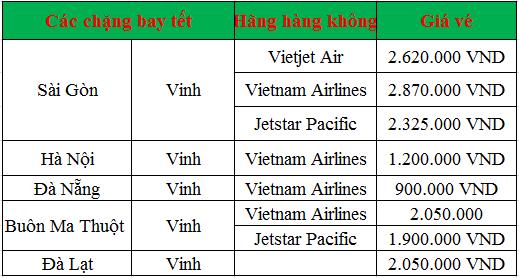 Giá vé máy bay tết đi Vinh