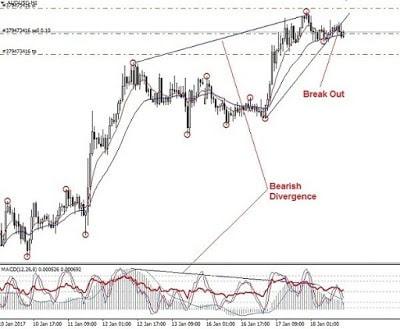 trading jangka pendek; main di timeframe h1