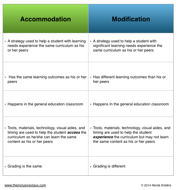 Accommodation vs. Modification